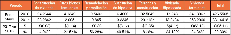 Análisis colocación crédito hipotecario - Revista Clave!