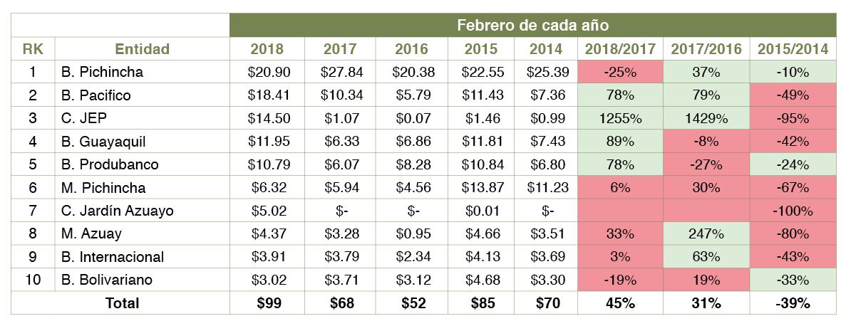 Análisis crédito hipotecario abril 2018 - Revista CLAVE!