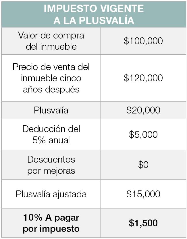 Ley de Plusvalía - Revista CLAVE!