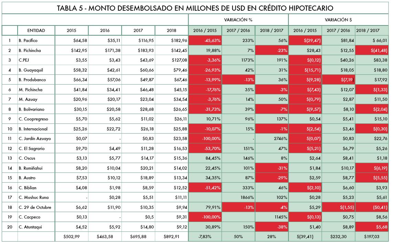 Análisis crédito Hipotecario - Revista CLAVE!
