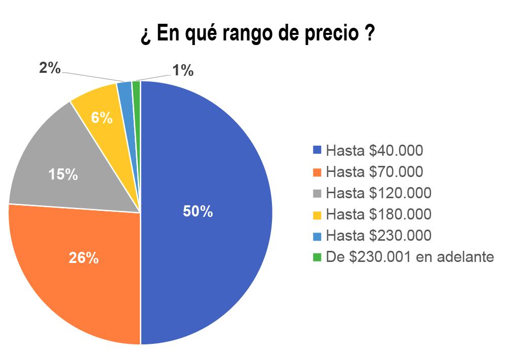 Resultado y Estadísticas - Feria de la vivienda VIVE CLAVE - Revista CLAVE