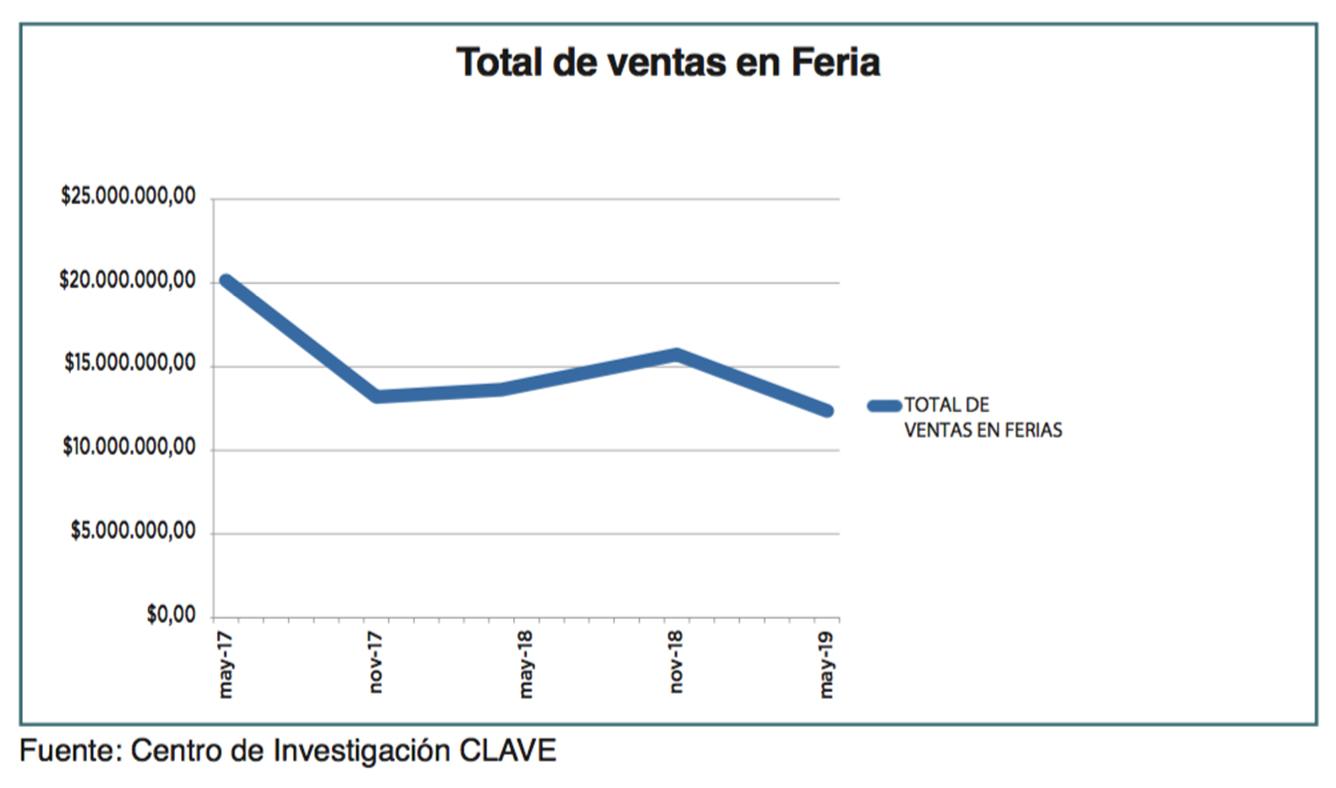 Estadísticas Feria - Revista CLAVE!